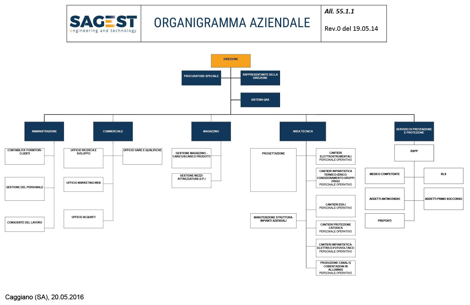 organigramma_sagest
